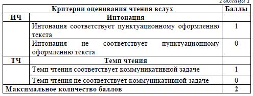 Официальные критерии оценивания итогового собеседования 2021